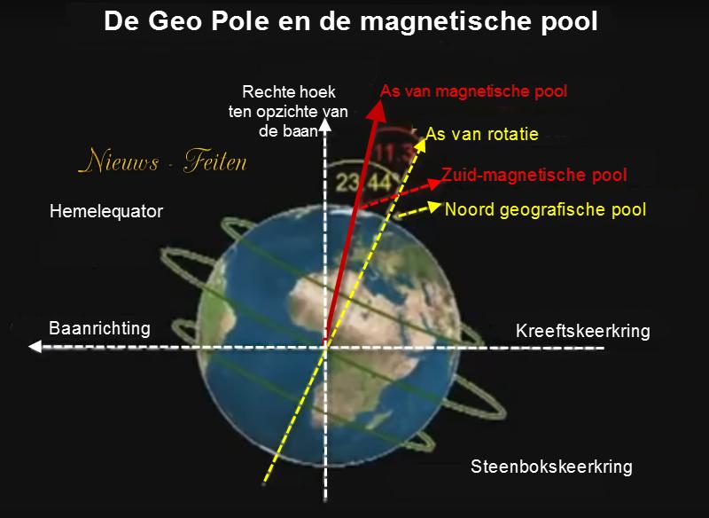 pool verschuiving