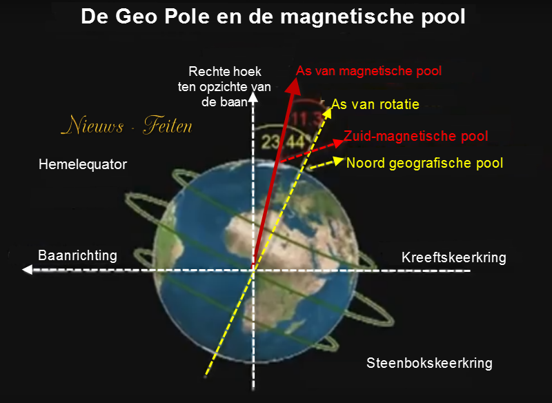 magnetische veld